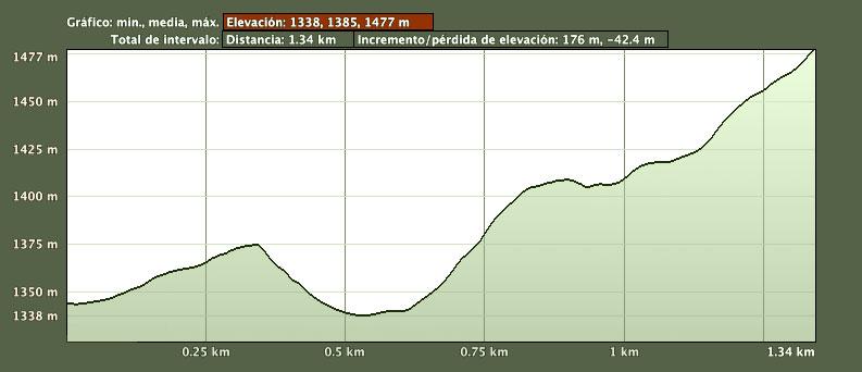 Apartamentos turísticos El Maguillo: Perfil de la ruta desde el collado hasta la cumbre de Nido Cuervo